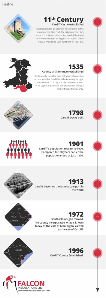 Cardiff timeline